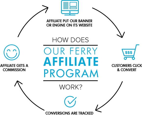 Affiliate program by Ferriesingreece.com